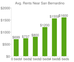 Graph of average rent prices for San Bernardino